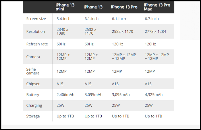 iPhone 13 features and comparison chart